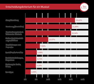 Statistik Entscheidungskriterium für ein Musical