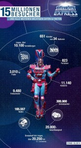 Infografik Starlight Express