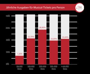 Statistik jährliche Ausgaben-musical Tickets pro Person
