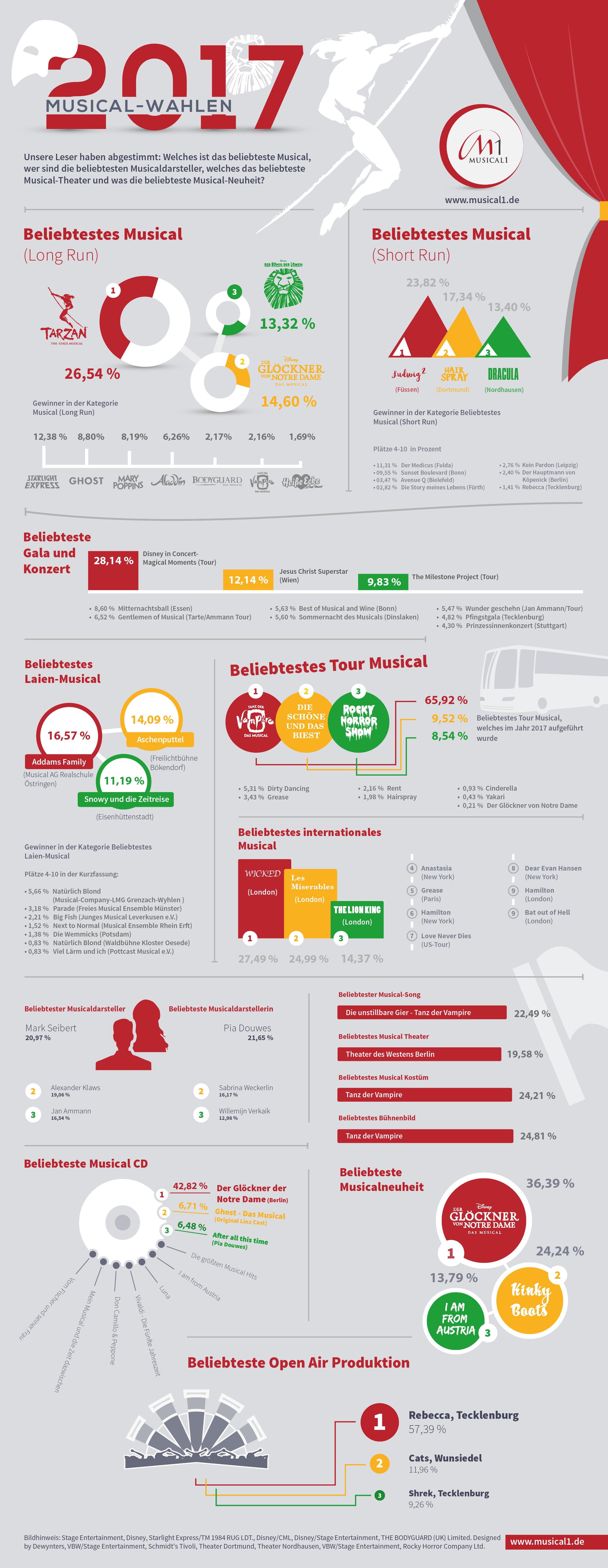 Musical1 Musicalwahlen Infografik Grewinner