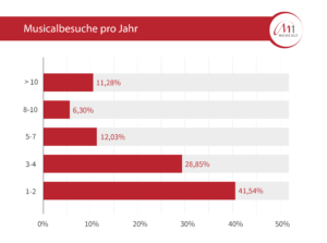 Statistik Musicalbesuche pro Jahr